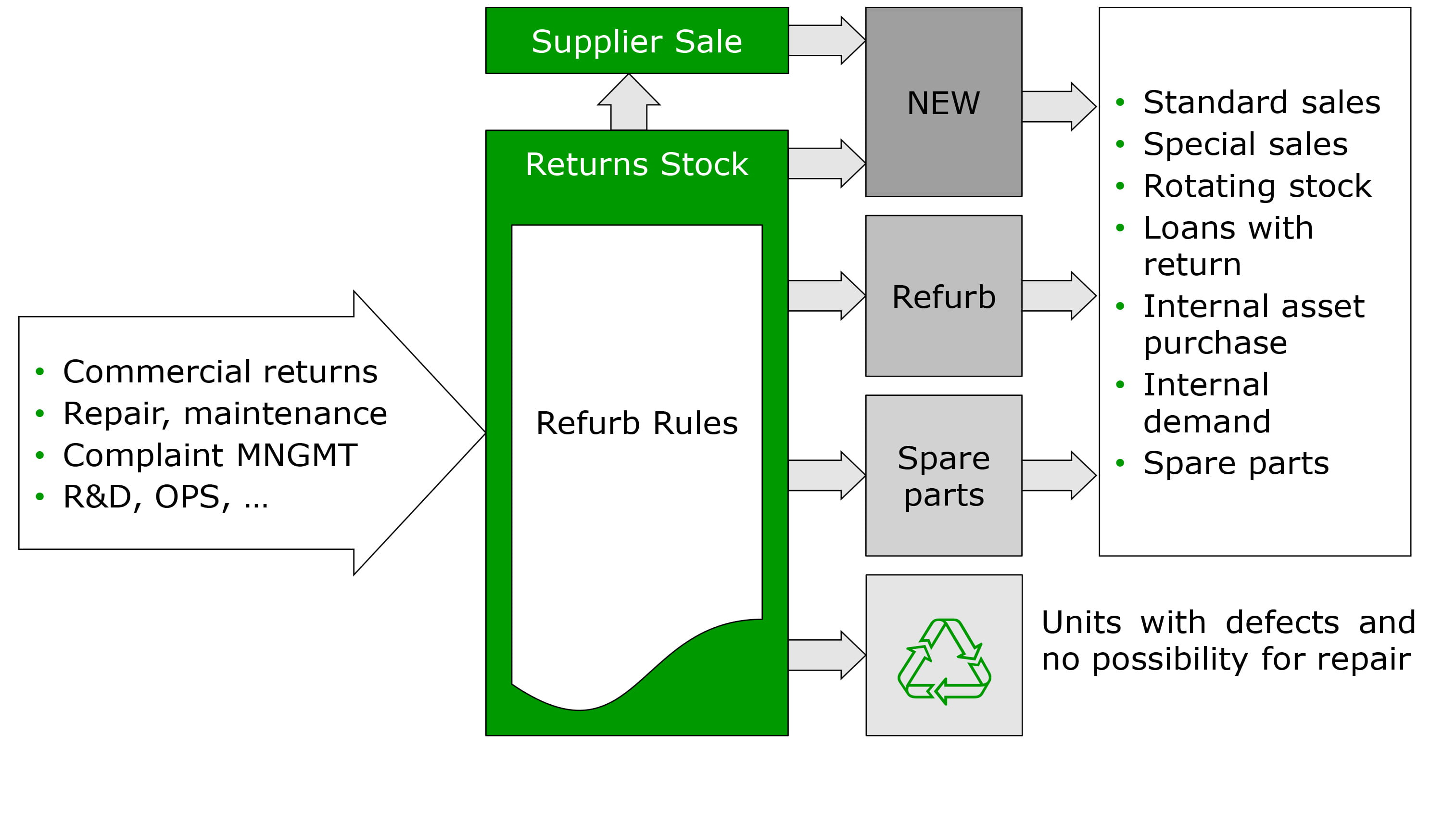 Supplier-Sale refurbishment and reuse process chart