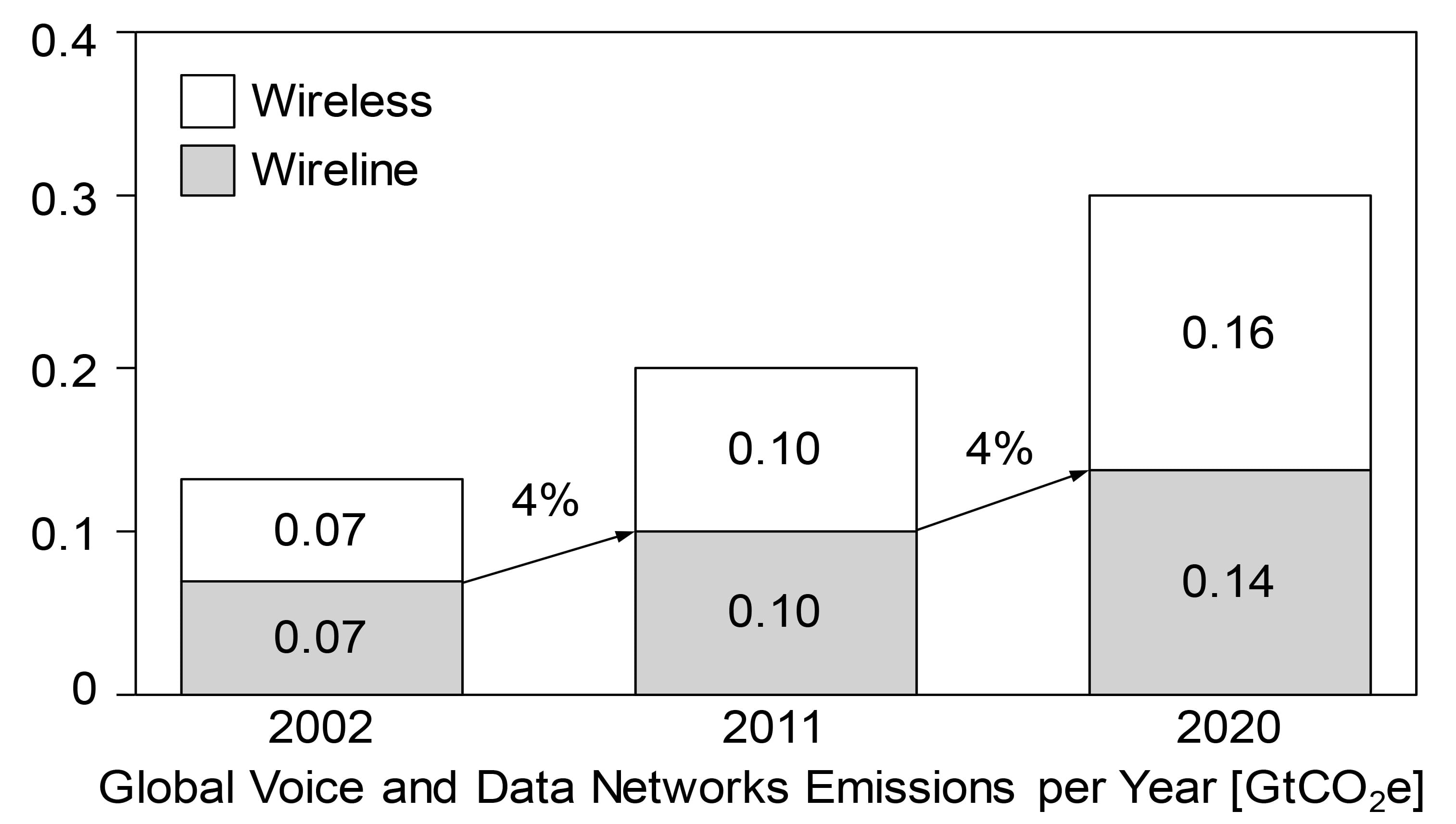 Global voice and networks emissions graph