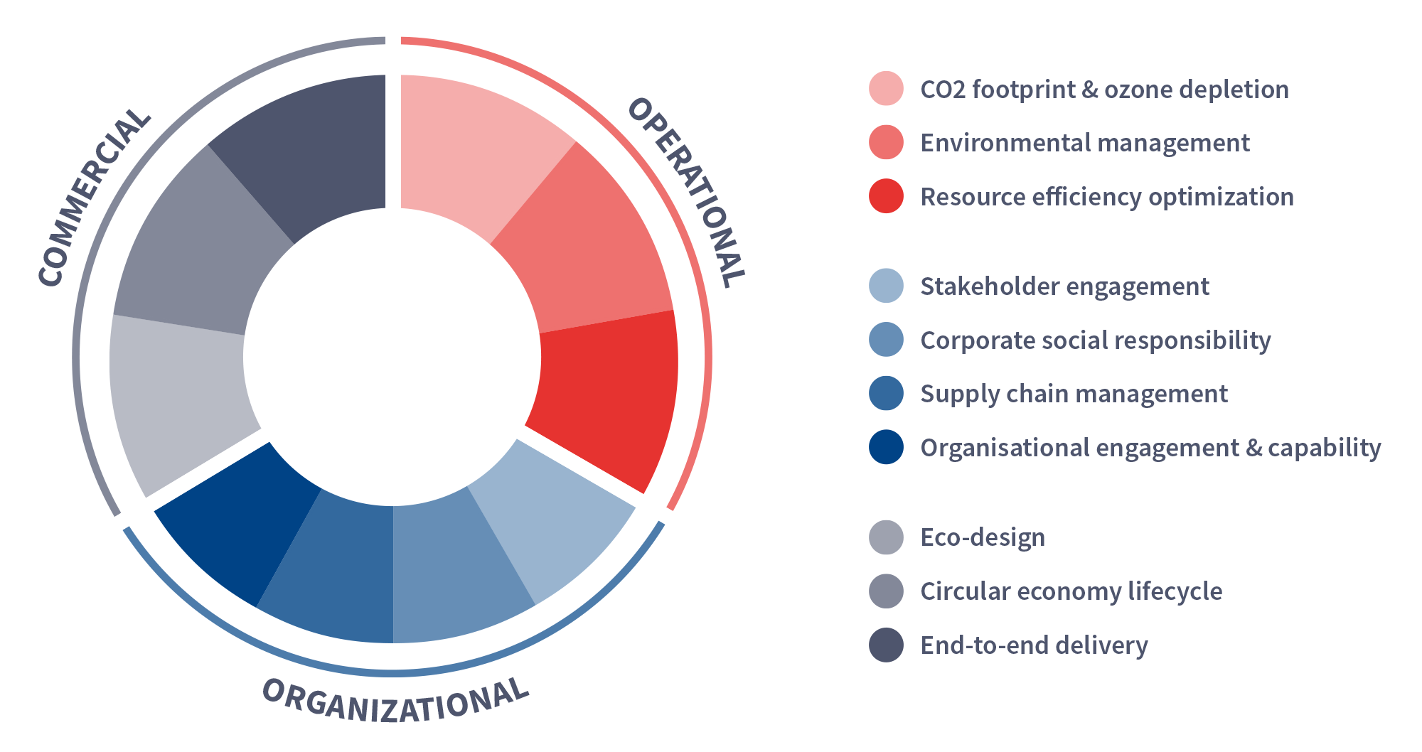 Sustainability forum chart