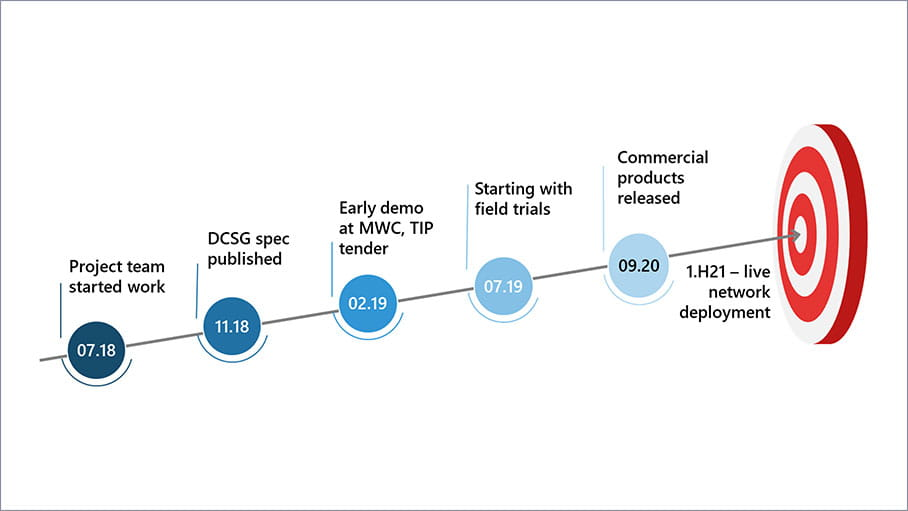 Disaggregation diagram