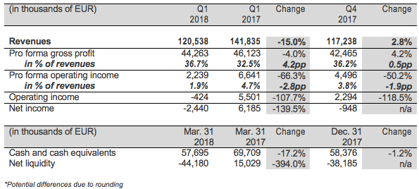 Q1 2018 financial summary and other operational metrics table
