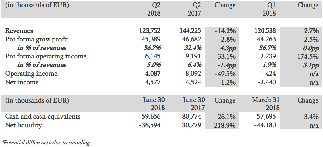 Q2 2018 financial summary and other operational metrics