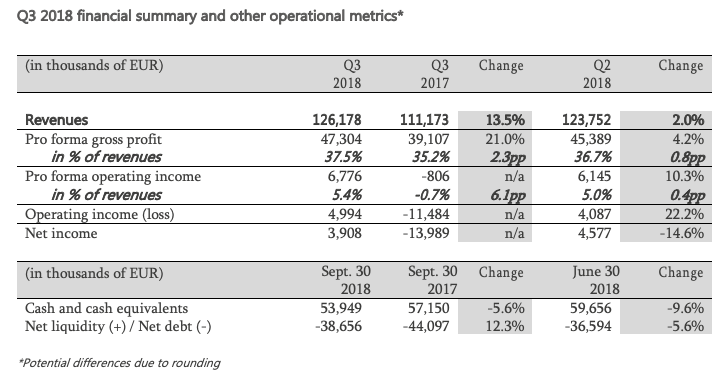 Q3 2018 financial summary and other operational metrics