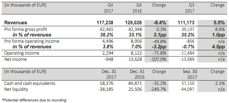 Q4 2017 financial summary and other operational metrics table
