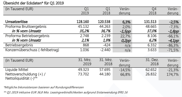 q1 financial results table