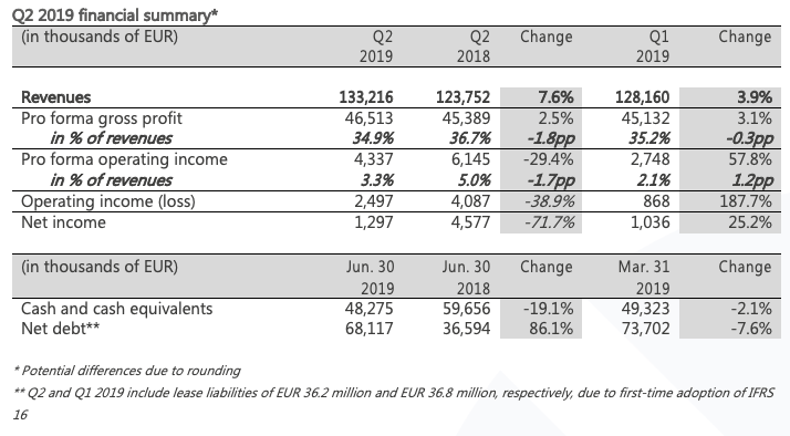 Q2 figures table