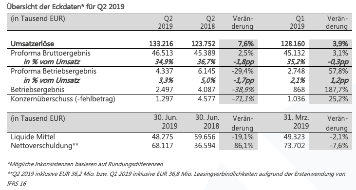 q2 financial table