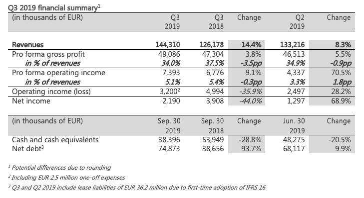 Q3 financial table