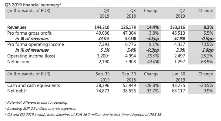 Q3 financial table