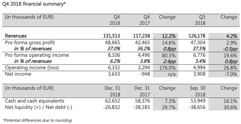 Q4 2018 financial summary table