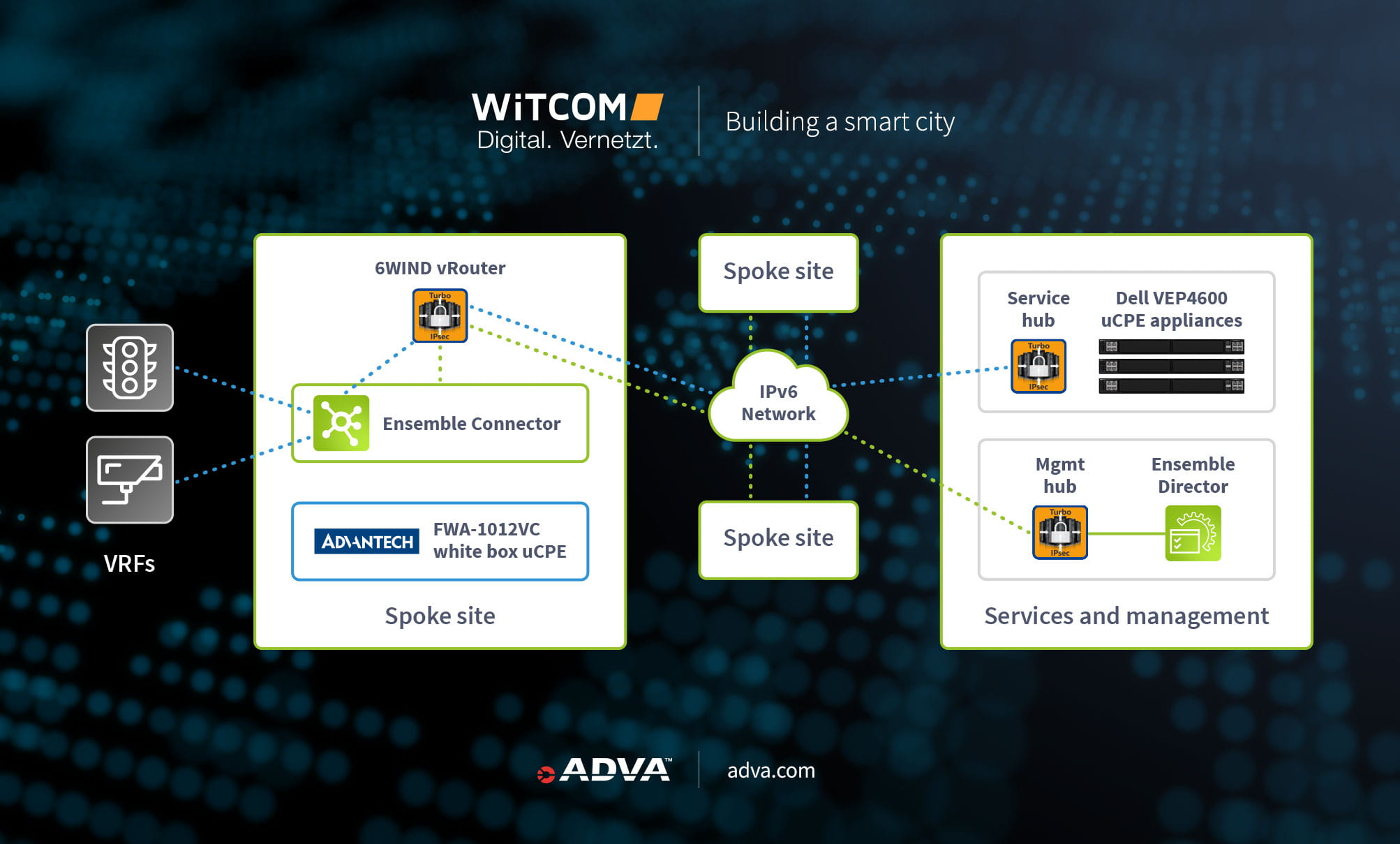 WiTCOM diagram