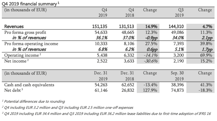 Q4 2019 financial summary table