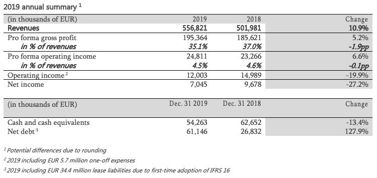 2019 annual summary table