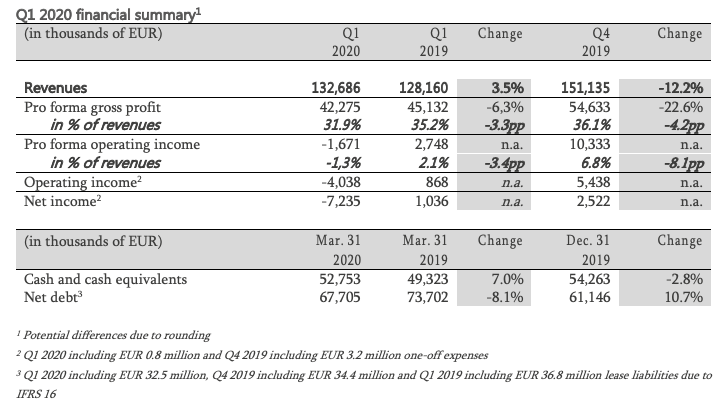 Q1 2020 financial summary