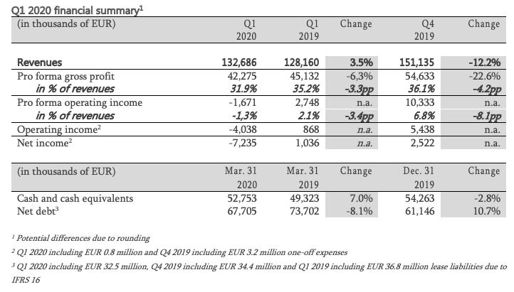 Q1 2020 financial summary