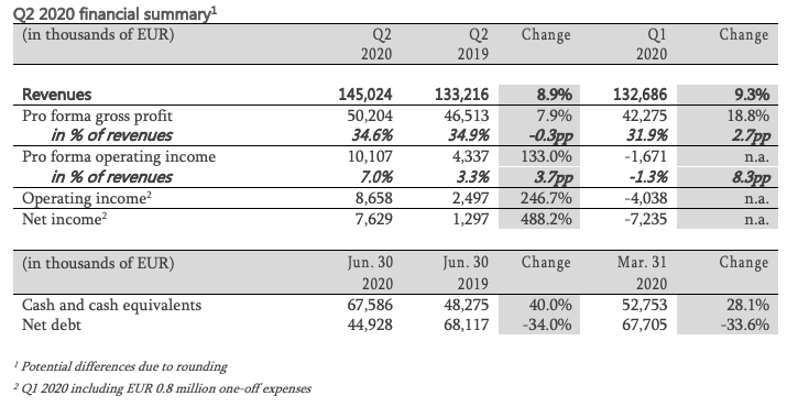 Q2 2020 financial summary