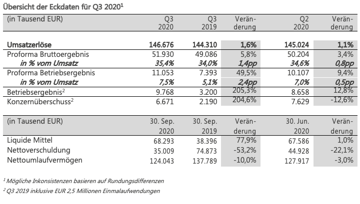 Q3 figures table