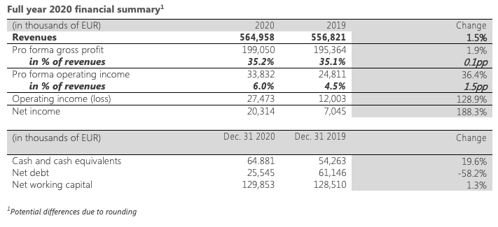 Full year 2020 financial summary