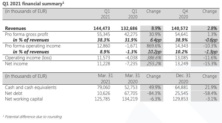 Q1 2021 financial summary