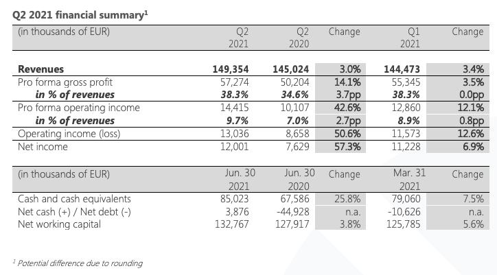 Q2 2021 financial summary