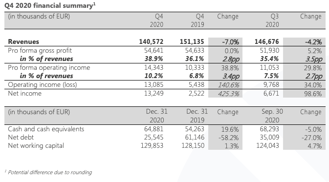 Q4 2020 financial summary